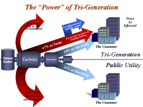 Tri-Generation